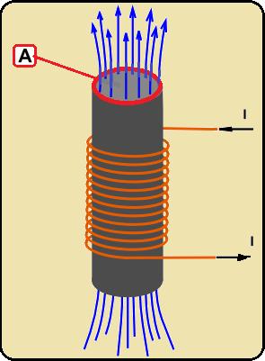 O campo B e o fluxo magnético no indutor