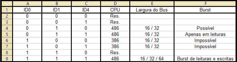 Tabela para ID0, ID1 e ID4