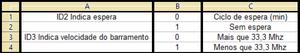 Tabela para ID2 e ID3