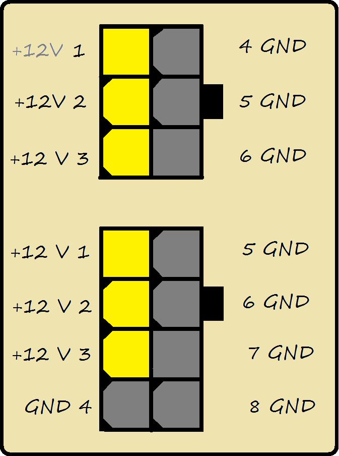 Conectores de alimentação PCIe 6 pinos e 8 pinos