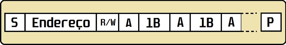 Modelo de pacote de dados do barramento I²C / SMBus