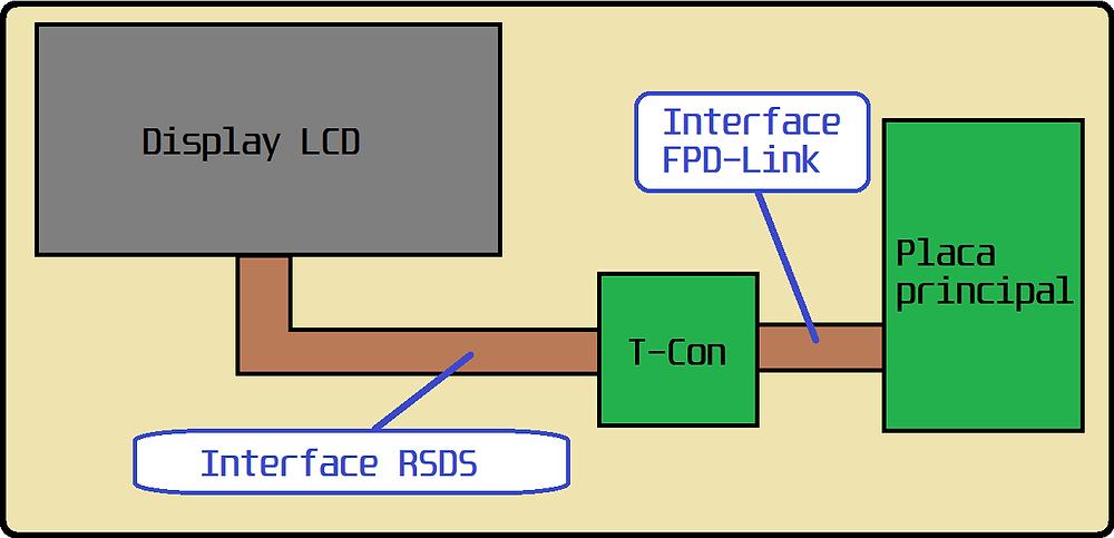 Diagrama simplificadio de uma TV LCD