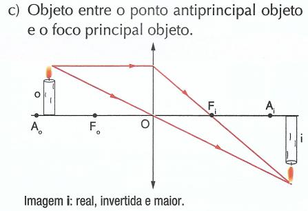 Objeto entre o ponto antiprincipal objeto e o foco principal objeto