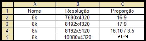 Resoluções do padrão 8k