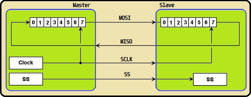 Exemplo de transferência de dados entre Master e Slave
