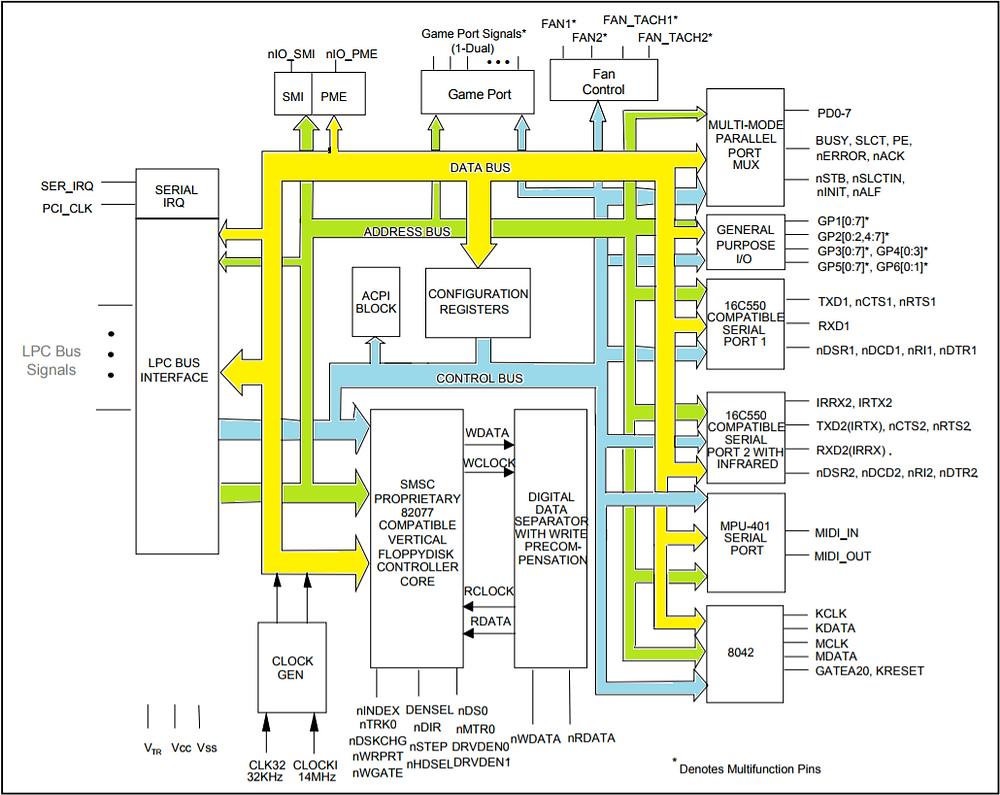 Diagrama do SMSC 47M10x