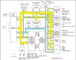 Super I-O SMSC - Diagrama