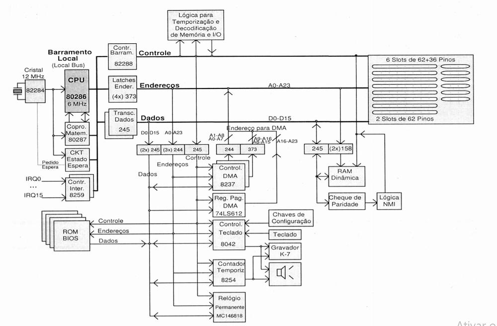 Placa-mãe para CPU 286