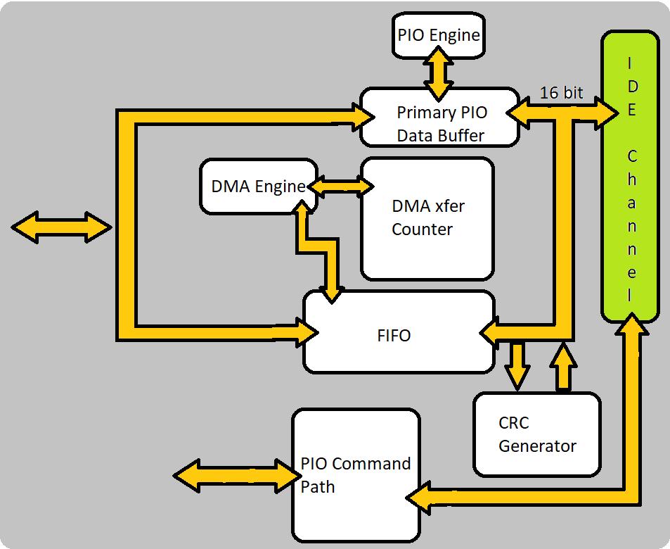 Diagrama de blocos do controlador IDE
