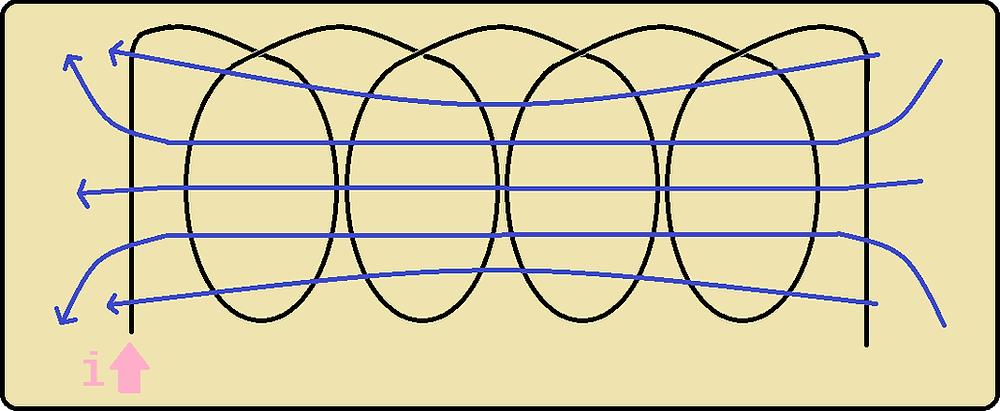 Simples diagrama de um indutor