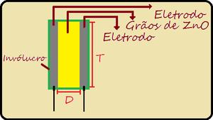 Diagrama interno do componente
