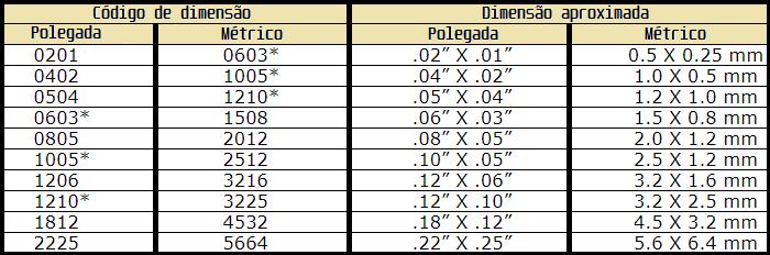 Códigos de dimensão comuns em capacitores e resistores discretos