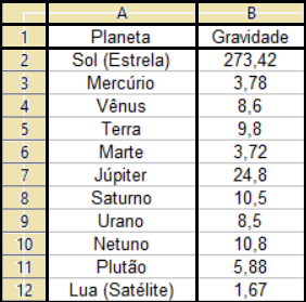 Gravidade dos planetas, do Sol e da Lua