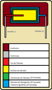 Diagrama de um capacitor de tântalo