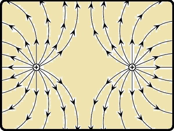 Cargas de mesma polaridade se repelem