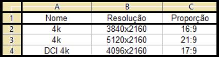 Resoluções do padrão 4k