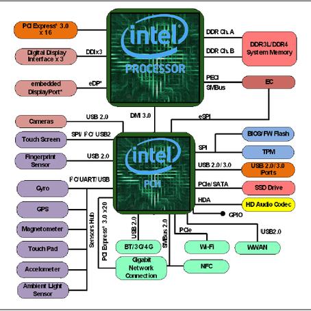 Hardware - A arquitetura de uma placa-mãe de Desktop e Notebook