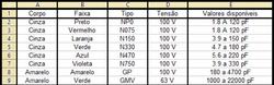 Tabela de cores de capacitores plate