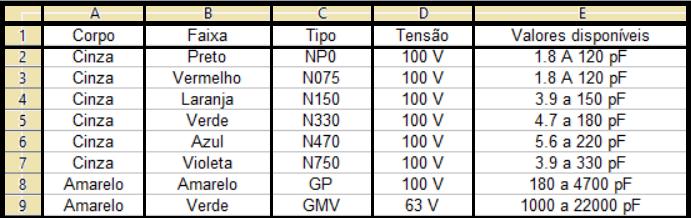 Tabela de capacitores plate
