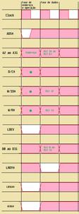 Funcionamento do barramento VLB de 64 bits