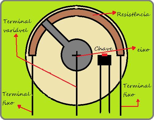 Diagrama de potenciômetro com chave