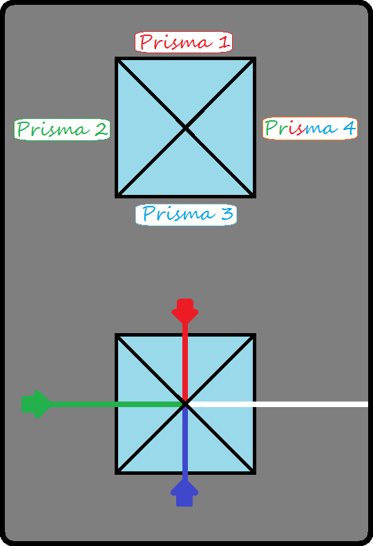 Esquema de um prisma dicróico