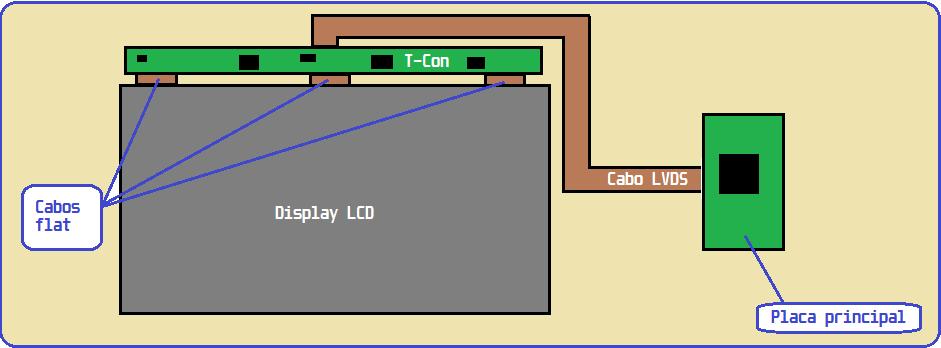 Diagrama de monitores LCD