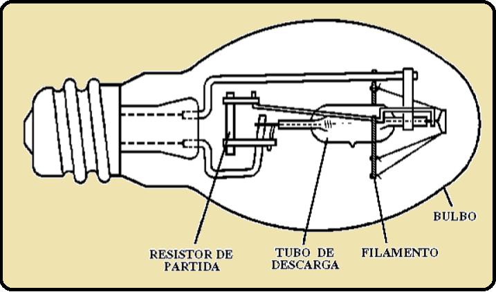 Diagrama da lâmpada de luz mista