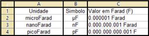 Tabela de submúltiplos do Farad