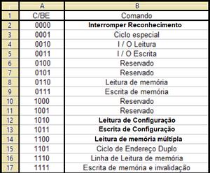 Códigos das linhas C/BEx