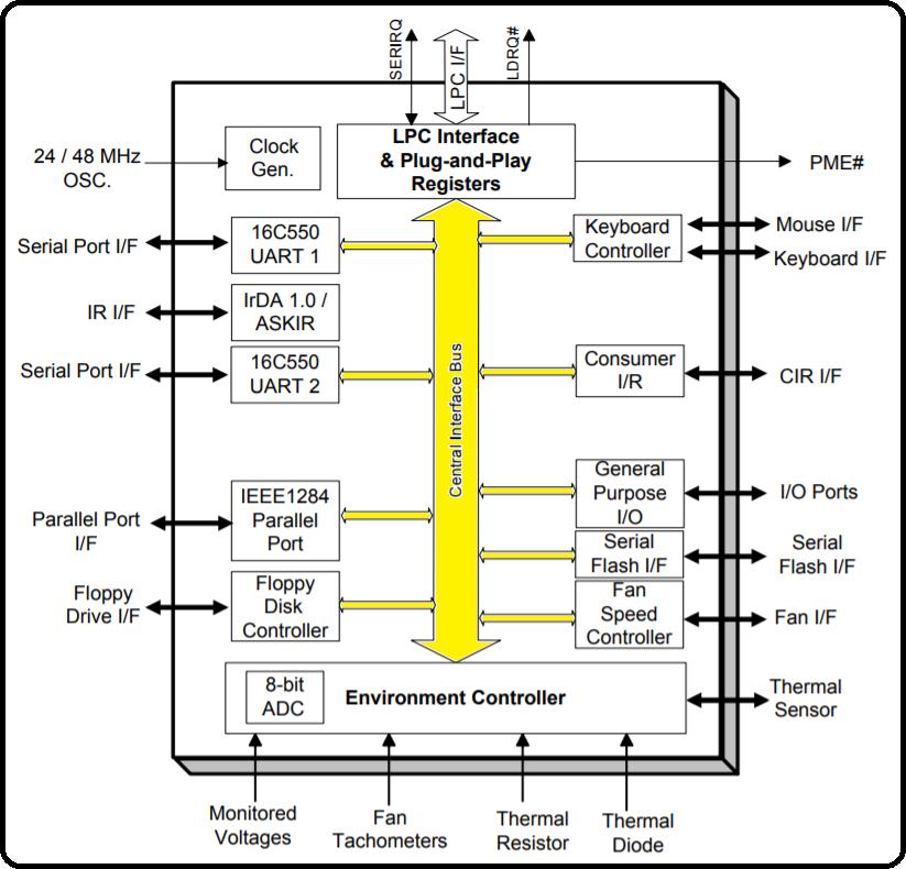 Diagrama do ITE IT8718F