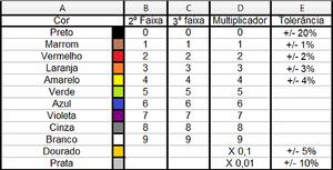 Tabela de identificação de indutores axiais militares