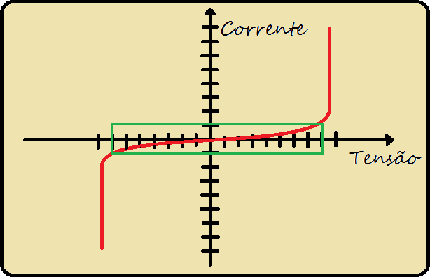 Curva característica do varistor