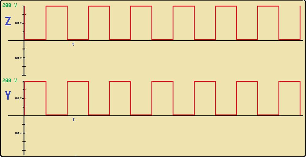 Os pulsos da placa Y e da placa Z em sincronismo