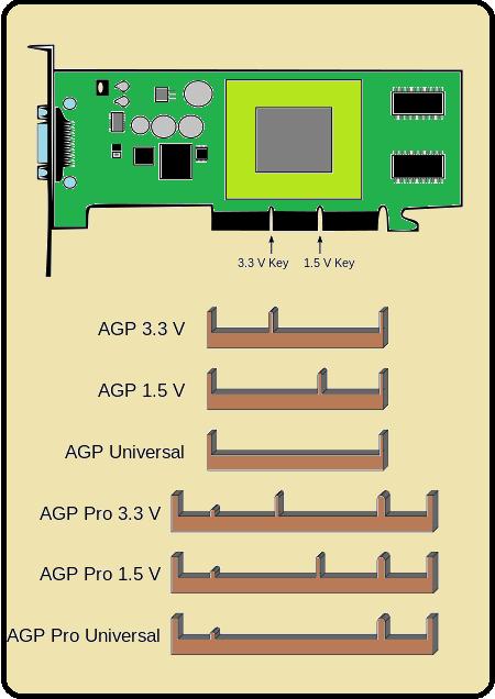 Tipos de slot AGP