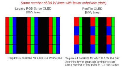 Matriz RGB x Matriz PenTile RGBG