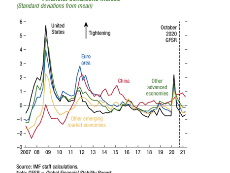 Financial Stability Risks - some interesting charts