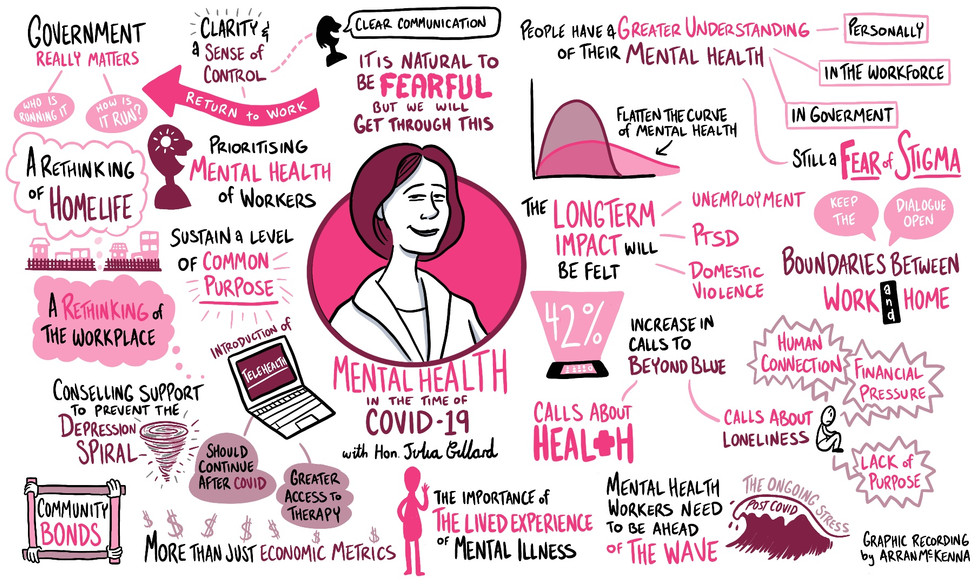 Julia Gillard - Mental Health in the time of Covid