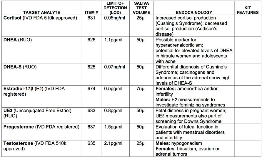 comparison between ria and elisa Comparison of an enzyme-linked immunosorbent assay (elisa) with a radioimmunoassay (ria) for the measurement of rat insulin.