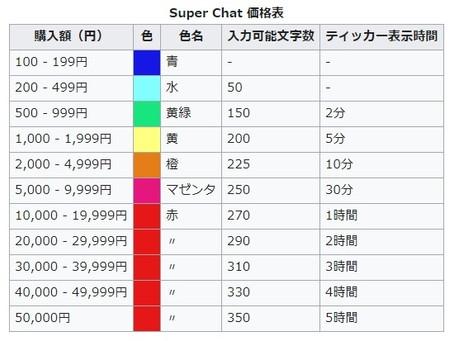 「忘れたくないワンマン2020 〜いままでのこと、これからのはなし〜」Super Chat / Super Stickersの利用方法