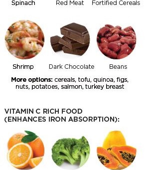 Iron Deficiency Anemia- A Quick Look At What You Should Know