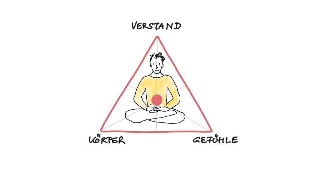 Achtsames Dreieck - Achtsamkeit Blog