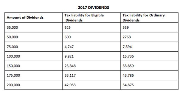 2017 Dividends