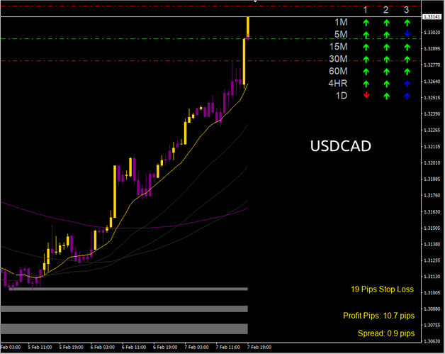 USDCAD Scalping