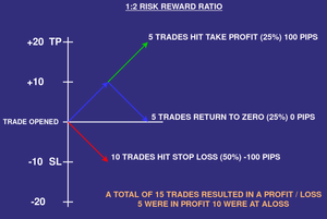 1 to 1.5 risk ratio forex
