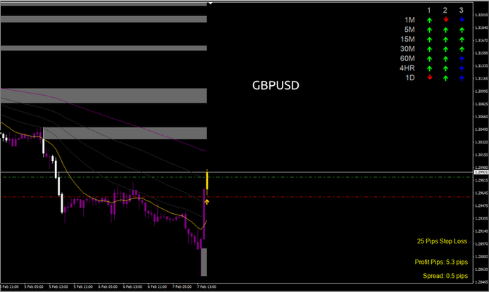 GBPUSD How to Scalp