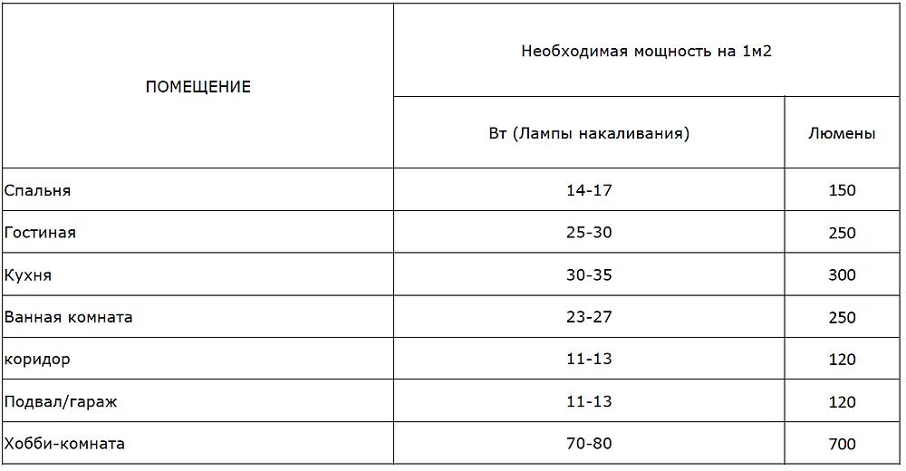 таблица освещенности жилых помещений