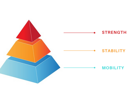 Mobility, Stability, Strength