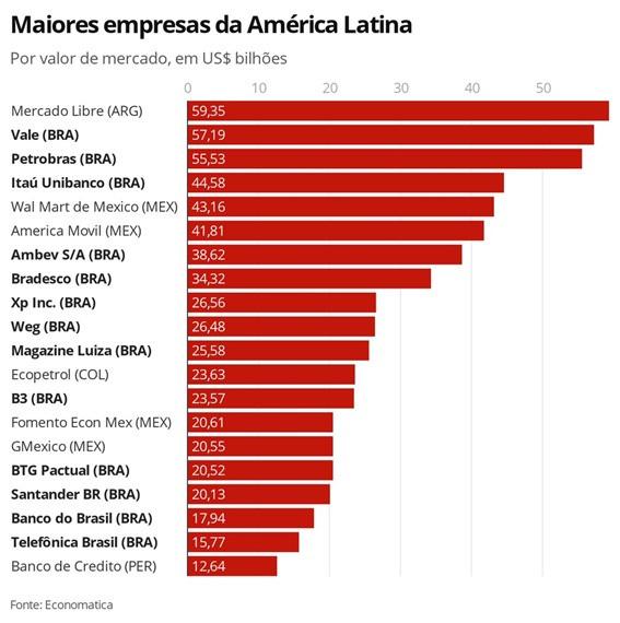 Gráfico maiores empresas