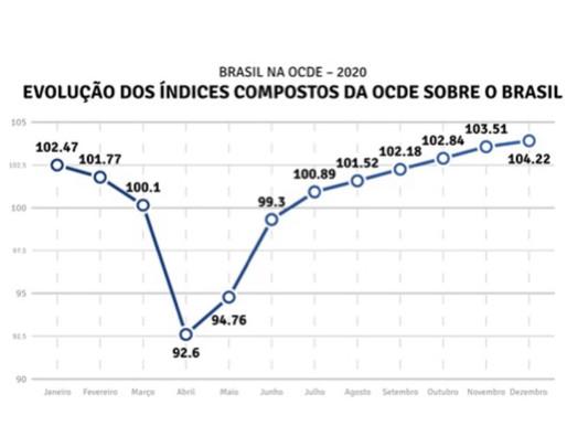 Crescimento constante na recuperação econômica